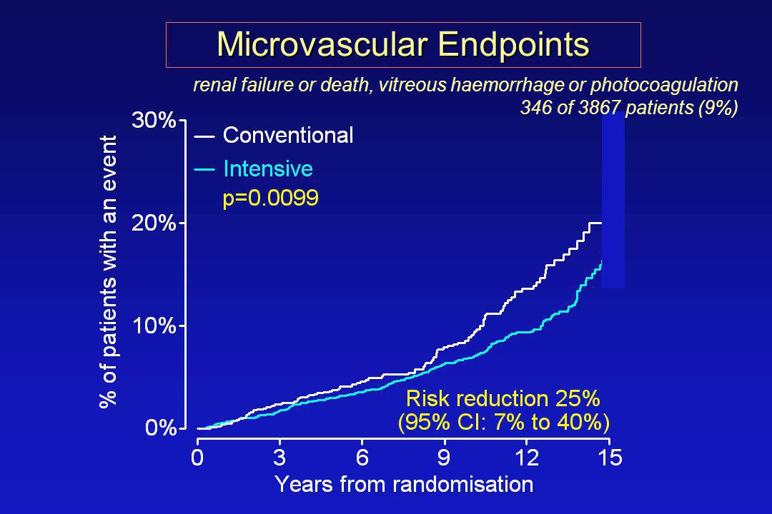 Microvascular Endpoints renal failure or death, vitreous haemorrhage or photocoagulation 346 of 3867 patients (9%)