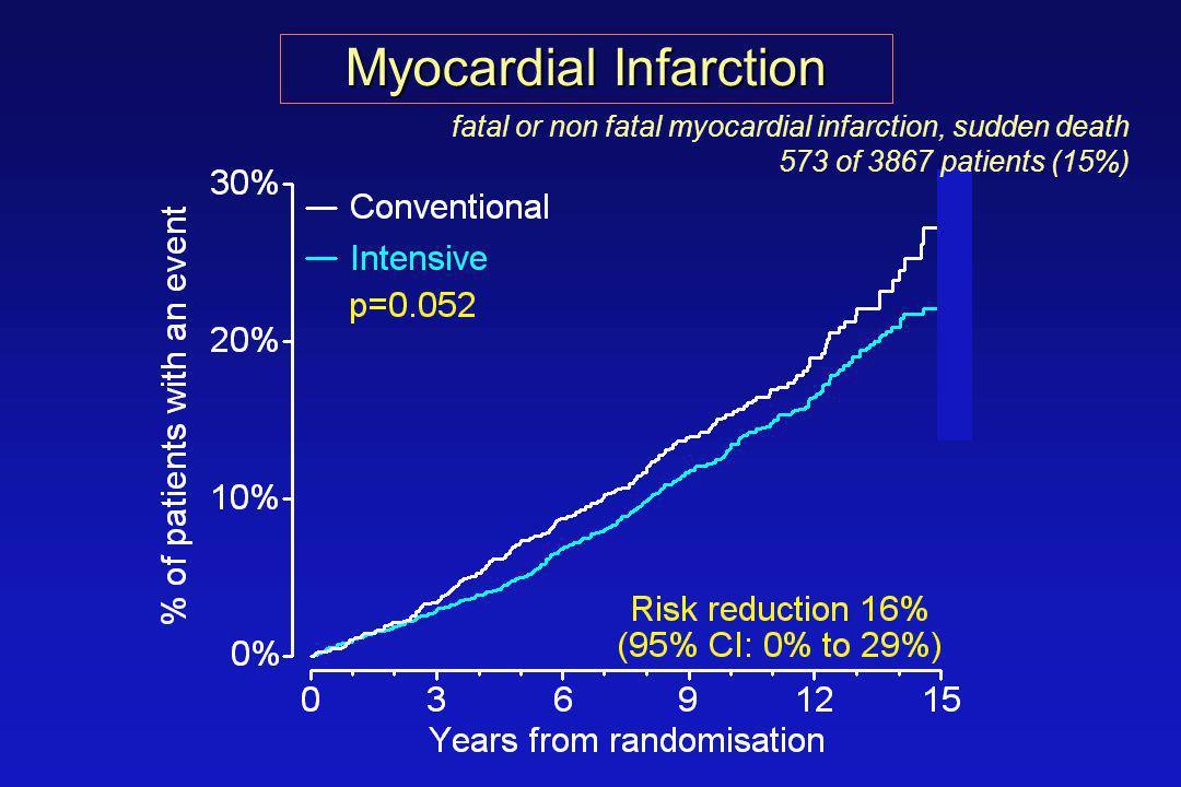 Myocardial Infarction fatal or non fatal myocardial infarction, sudden death 573 of 3867 patients (15%)
