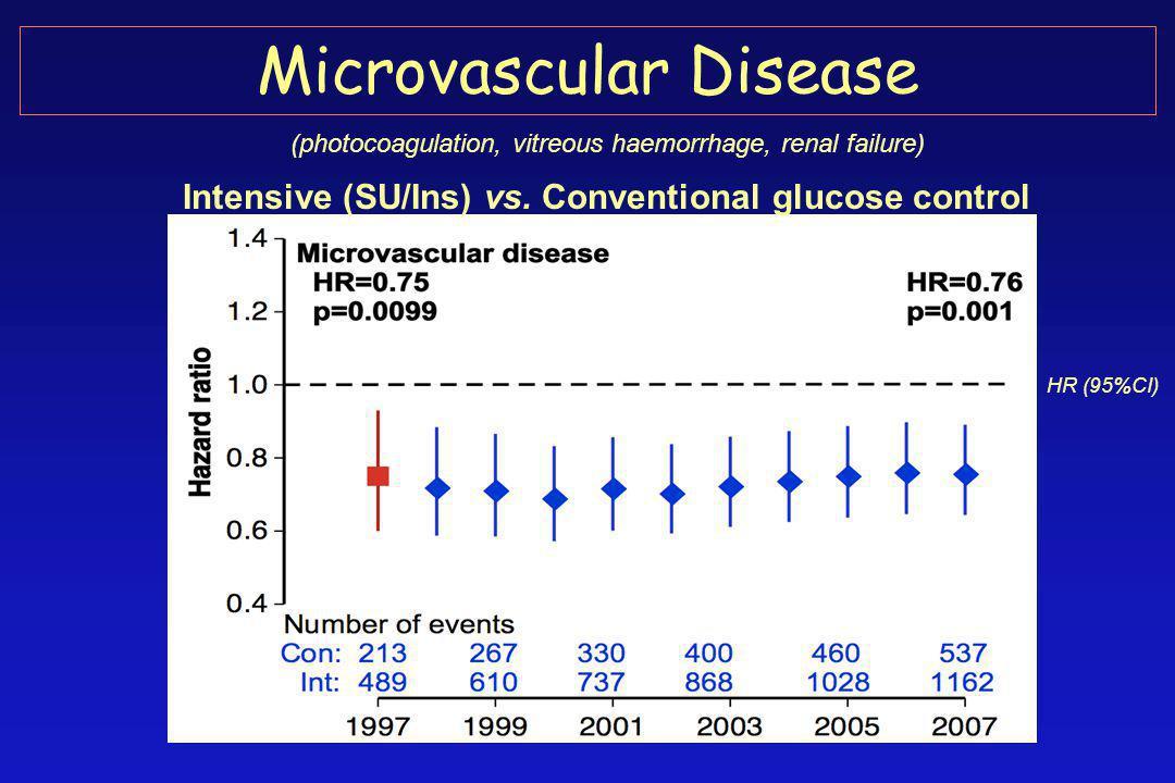 Microvascular Disease Intensive (SU/Ins) vs.