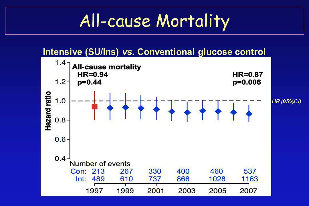 All-cause Mortality Intensive (SU/Ins) vs. Conventional glucose control HR (95%CI)