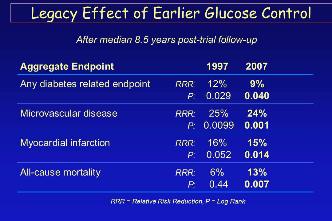 After median 8.5 years post-trial follow-up Aggregate Endpoint 19972007 Any diabetes related endpoint RRR: 12%9% P: 0.029 0.040 Microvascular disease