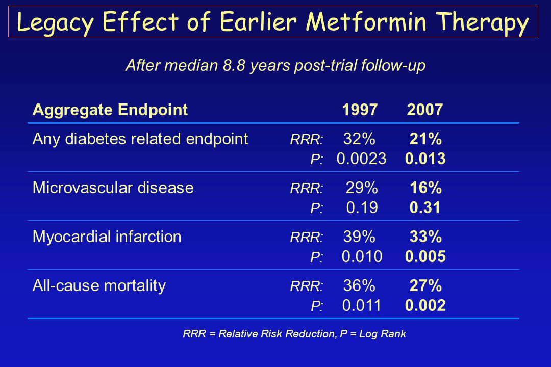After median 8.8 years post-trial follow-up Aggregate Endpoint 19972007 Any diabetes related endpoint RRR: 32%21% P: 0.0023 0.013 Microvascular diseas