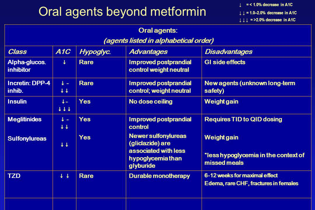 Oral agents: (agents listed in alphabetical order) ClassA1CHypoglyc.AdvantagesDisadvantages Alpha-glucos.