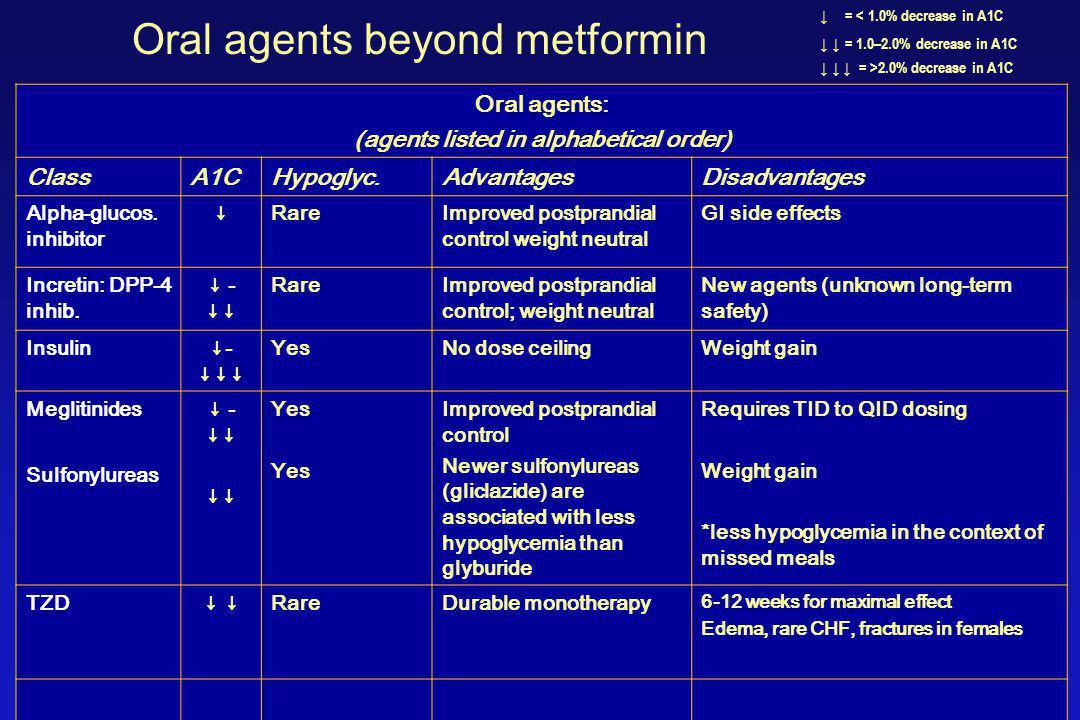 Oral agents: (agents listed in alphabetical order) ClassA1CHypoglyc.AdvantagesDisadvantages Alpha-glucos. inhibitor ↓RareImproved postprandial control