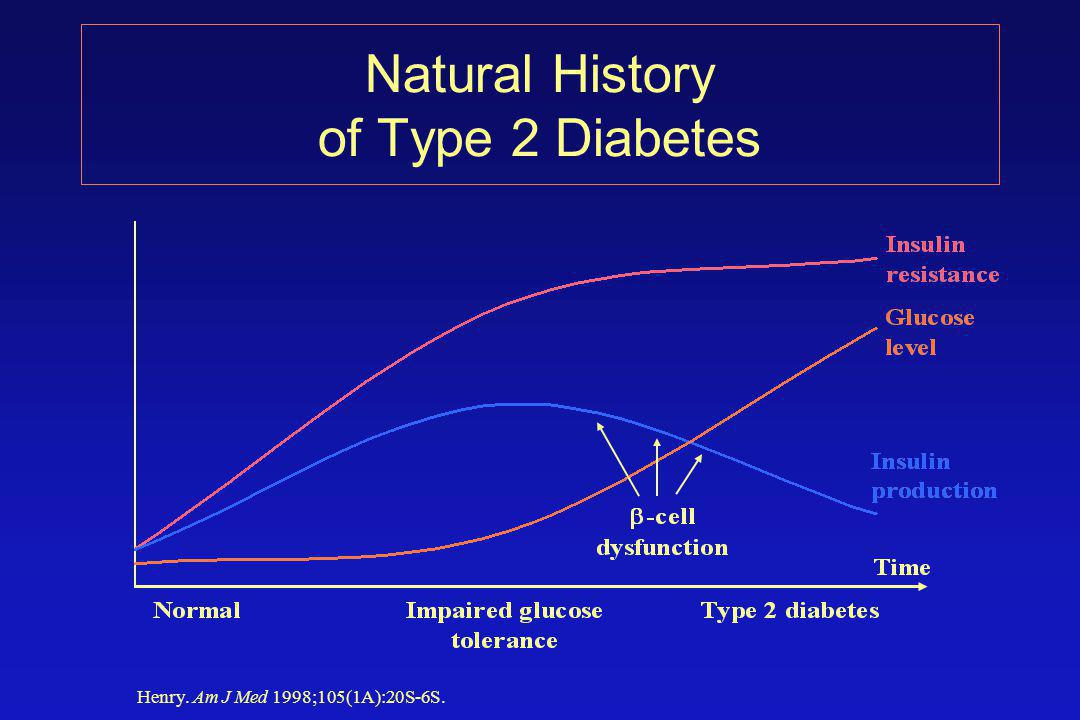 Natural History of Type 2 Diabetes Henry. Am J Med 1998;105(1A):20S-6S.