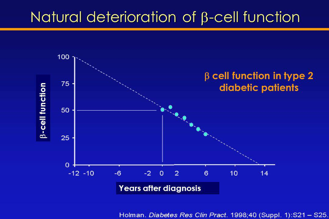  cell function in type 2 diabetic patients Natural deterioration of  -cell function Years after diagnosis  -cell function