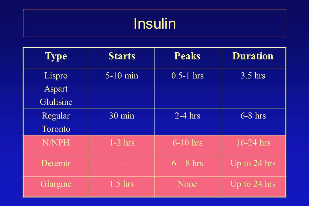 Insulin TypeStartsPeaksDuration Lispro Aspart Glulisine 5-10 min0.5-1 hrs3.5 hrs Regular Toronto 30 min2-4 hrs6-8 hrs N/NPH1-2 hrs6-10 hrs16-24 hrs Detemir-6 – 8 hrsUp to 24 hrs Glargine1.5 hrsNoneUp to 24 hrs
