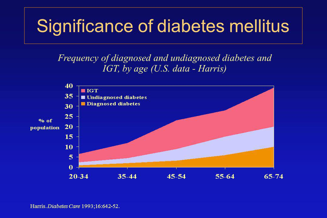 Frequency of diagnosed and undiagnosed diabetes and IGT, by age (U.S.