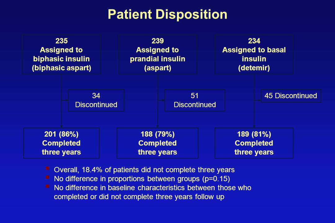 Patient Disposition 235 Assigned to biphasic insulin (biphasic aspart) 234 Assigned to basal insulin (detemir) 239 Assigned to prandial insulin (aspart) 34 Discontinued 45 Discontinued51 Discontinued 201 (86%) Completed three years 189 (81%) Completed three years 188 (79%) Completed three years  Overall, 18.4% of patients did not complete three years  No difference in proportions between groups (p=0.15)  No difference in baseline characteristics between those who completed or did not complete three years follow up