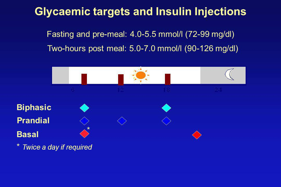 Glycaemic targets and Insulin Injections Fasting and pre-meal: 4.0-5.5 mmol/l (72-99 mg/dl)‏ Two-hours post meal: 5.0-7.0 mmol/l (90-126 mg/dl)‏ Biphasic Basal Prandial * * Twice a day if required