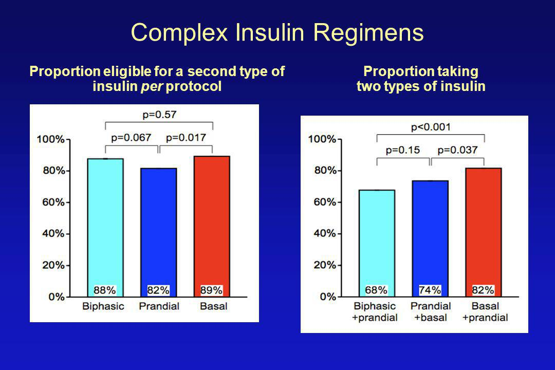 Complex Insulin Regimens Proportion eligible for a second type of insulin per protocol Proportion taking two types of insulin