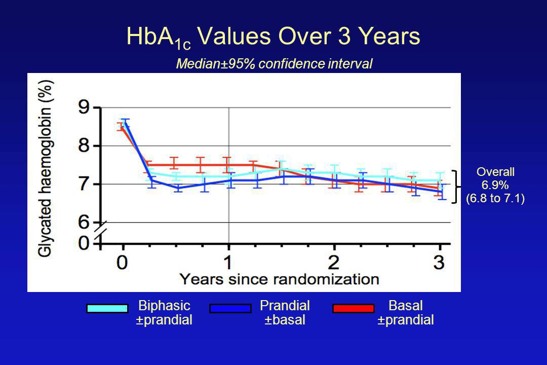 HbA 1c Values Over 3 Years Median±95% confidence interval Biphasic ±prandial Prandial ±basal Basal ±prandial Overall 6.9% (6.8 to 7.1)