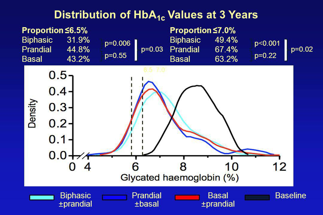 Distribution of HbA 1c Values at 3 Years Proportion ≤6.5% Biphasic31.9% Prandial44.8% Basal43.2% p=0.006 p=0.55 p=0.03 Biphasic ±prandial Prandial ±basal Basal ±prandial Baseline Proportion ≤7.0% Biphasic49.4% Prandial67.4% Basal63.2% p<0.001 p=0.22 p=0.02 6.5 7.0
