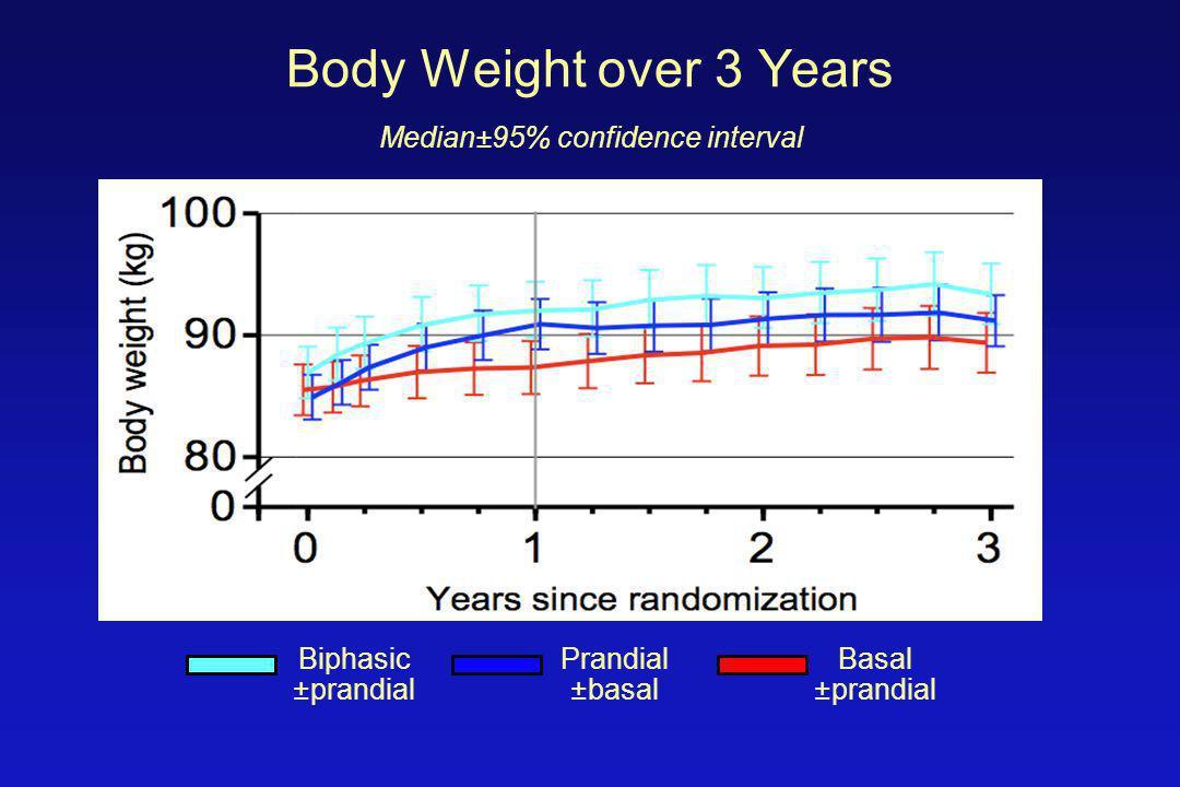 Body Weight over 3 Years Median±95% confidence interval Biphasic ±prandial Prandial ±basal Basal ±prandial
