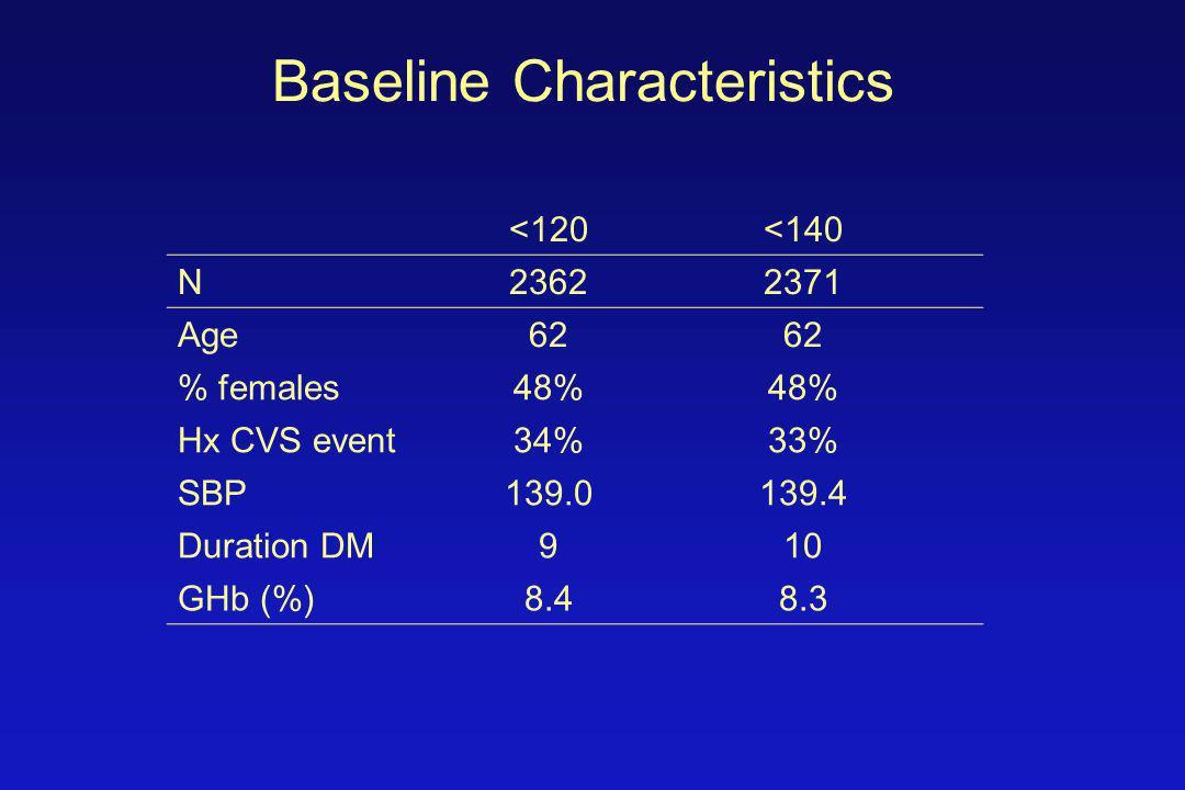 Baseline Characteristics <120<140 N23622371 Age62 % females48% Hx CVS event34%33% SBP139.0139.4 Duration DM910 GHb (%)8.48.3