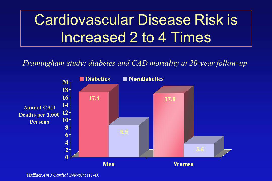 Haffner Am J Cardiol 1999;84:11J-4J. Framingham study: diabetes and CAD mortality at 20-year follow-up Cardiovascular Disease Risk is Increased 2 to 4