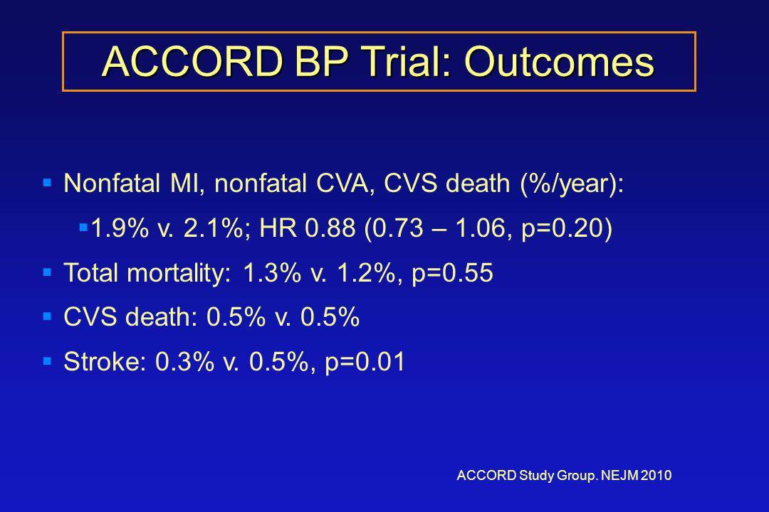 ACCORD BP Trial: Outcomes ACCORD Study Group. NEJM 2010  Nonfatal MI, nonfatal CVA, CVS death (%/year):  1.9% v. 2.1%; HR 0.88 (0.73 – 1.06, p=0.20)