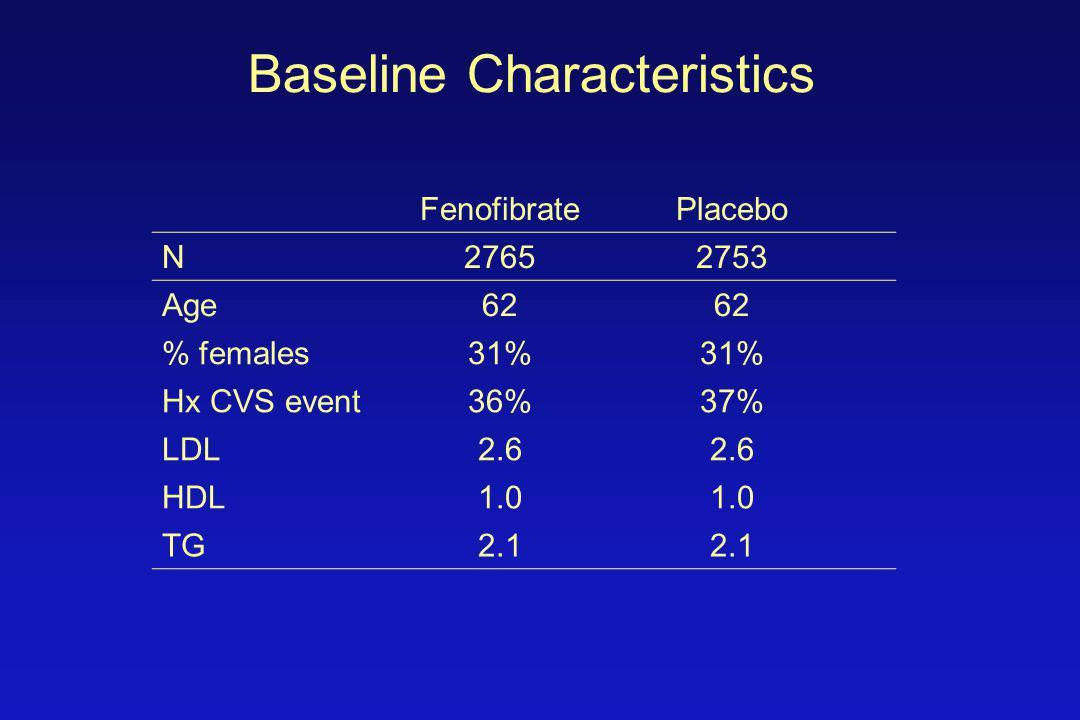 Baseline Characteristics FenofibratePlacebo N27652753 Age62 % females31% Hx CVS event36%37% LDL2.6 HDL1.0 TG2.1