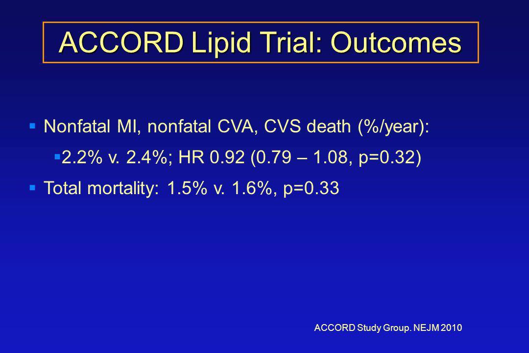 ACCORD Lipid Trial: Outcomes ACCORD Study Group. NEJM 2010  Nonfatal MI, nonfatal CVA, CVS death (%/year):  2.2% v. 2.4%; HR 0.92 (0.79 – 1.08, p=0.