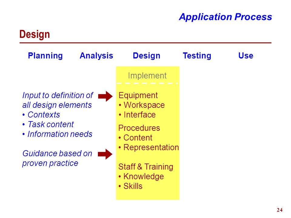 24 Design Planning Analysis Design Testing Use Equipment Workspace Interface Procedures Content Representation Implement Staff & Training Knowledge Skills Input to definition of all design elements Contexts Task content Information needs Guidance based on proven practice Application Process