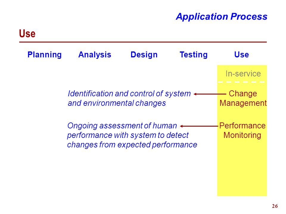 26 Use Planning Analysis Design Testing Use Performance Monitoring Change Management In-service Identification and control of system and environmental changes Ongoing assessment of human performance with system to detect changes from expected performance Application Process