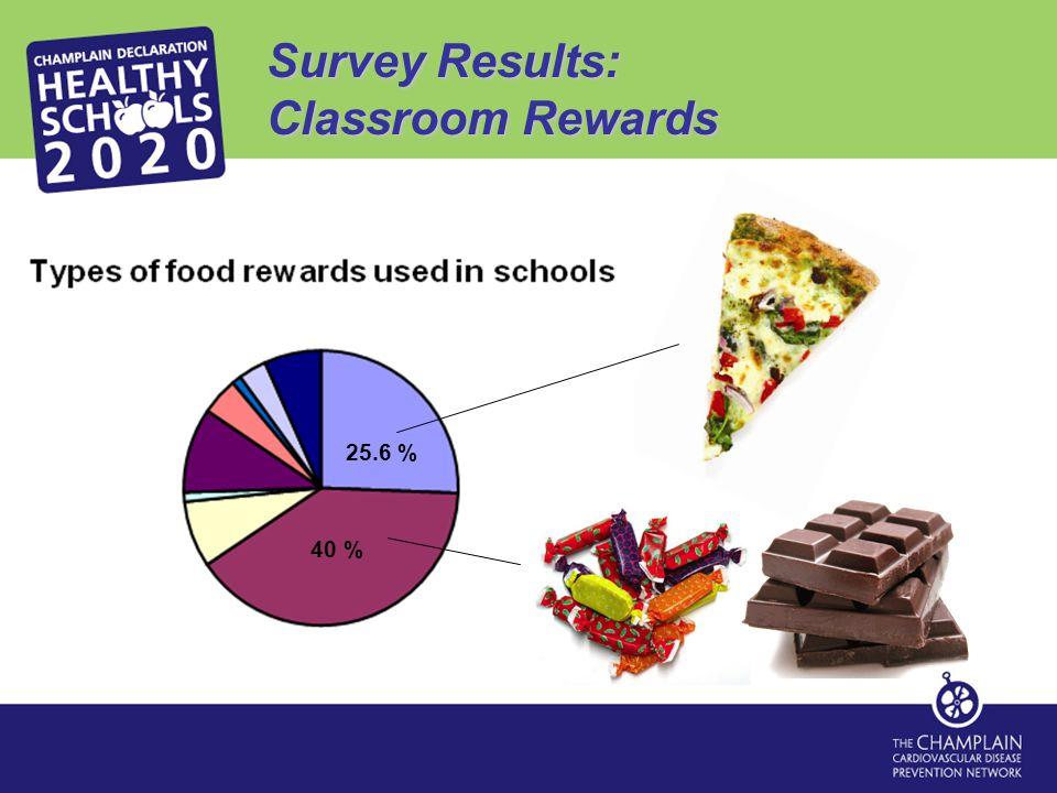 Survey Results: Classroom Rewards 25.6 % 40 %
