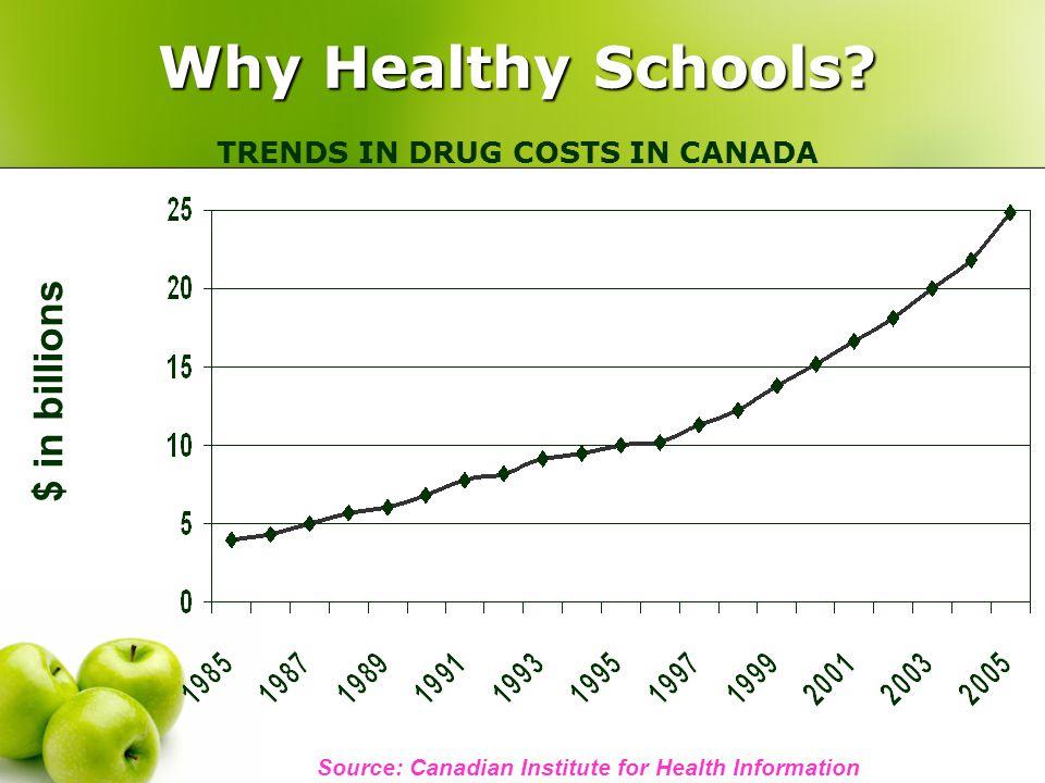 Why Healthy Schools. Why Healthy Schools.