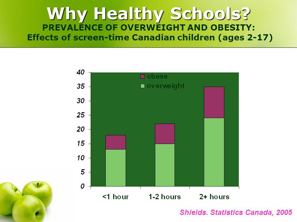 Shields. Statistics Canada, 2005 Why Healthy Schools.
