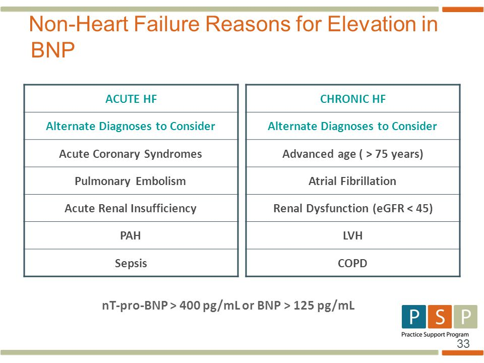 33 Non-Heart Failure Reasons for Elevation in BNP ACUTE HF Alternate Diagnoses to Consider Acute Coronary Syndromes Pulmonary Embolism Acute Renal Ins