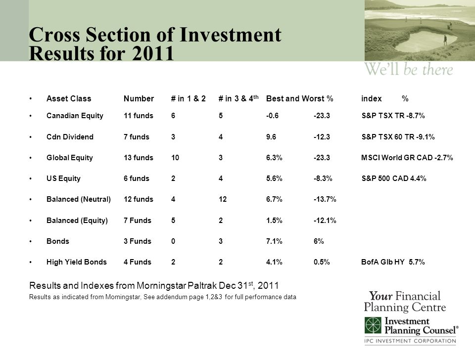 Cross Section of Investment Results for 2011 Asset ClassNumber # in 1 & 2# in 3 & 4 th Best and Worst % index % Canadian Equity11 funds65-0.6-23.3S&P TSX TR -8.7% Cdn Dividend7 funds349.6-12.3S&P TSX 60 TR -9.1% Global Equity13 funds1036.3%-23.3MSCI World GR CAD -2.7% US Equity6 funds245.6%-8.3%S&P 500 CAD 4.4% Balanced (Neutral) 12 funds4126.7%-13.7% Balanced (Equity)7 Funds521.5%-12.1% Bonds3 Funds037.1%6% High Yield Bonds4 Funds224.1%0.5%BofA Glb HY5.7% Results and Indexes from Morningstar Paltrak Dec 31 st, 2011 Results as indicated from Morningstar, See addendum page 1,2&3 for full performance data