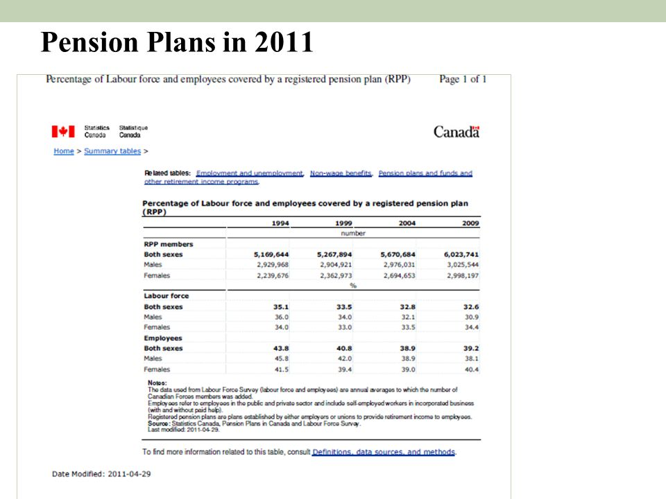 Pension Plans in 2011