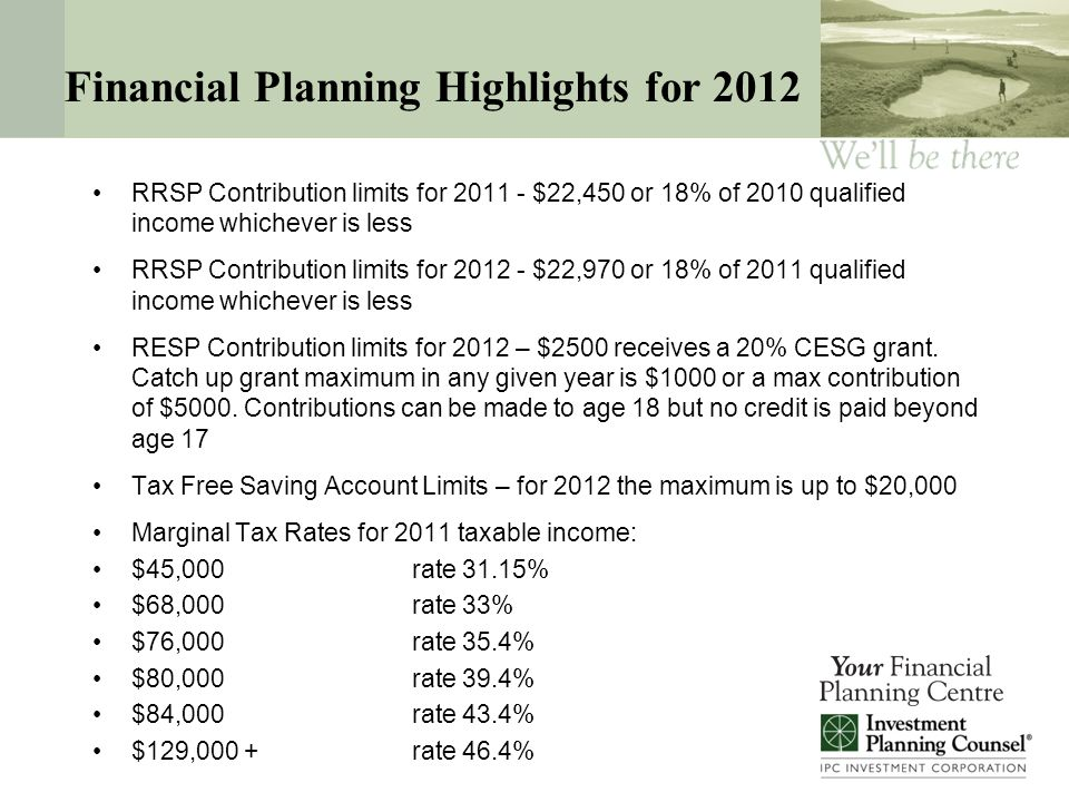 Financial Planning Highlights for 2012 RRSP Contribution limits for 2011 - $22,450 or 18% of 2010 qualified income whichever is less RRSP Contribution limits for 2012 - $22,970 or 18% of 2011 qualified income whichever is less RESP Contribution limits for 2012 – $2500 receives a 20% CESG grant.