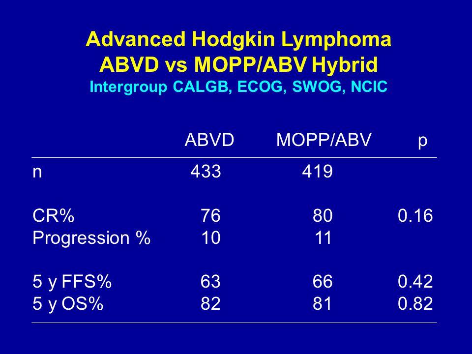 Advanced Hodgkin Lymphoma ABVD vs MOPP/ABV Hybrid Intergroup CALGB, ECOG, SWOG, NCIC n433419 CR%76800.16 Progression %1011 5 y FFS%63660.42 5 y OS%828