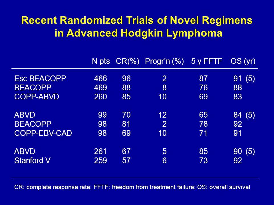 Recent Randomized Trials of Novel Regimens in Advanced Hodgkin Lymphoma Esc BEACOPP4669628791(5) BEACOPP4698887688 COPP-ABVD 26085106983 ABVD 99701265