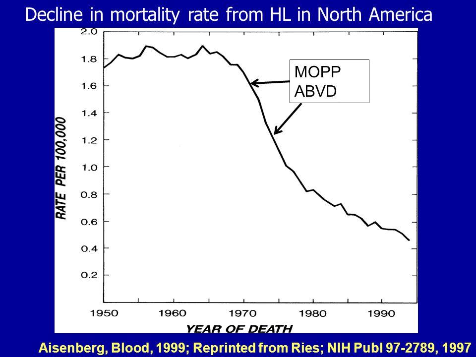 HL Outcomes – Continued Improvement Brenner, et al.
