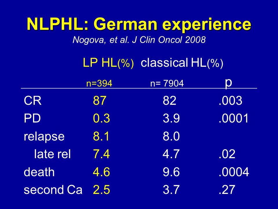 NLPHL: German experience NLPHL: German experience Nogova, et al. J Clin Oncol 2008 LP HL (%) classical HL (%) n=394 n= 7904 p CR 8782.003 PD 0.33.9.00