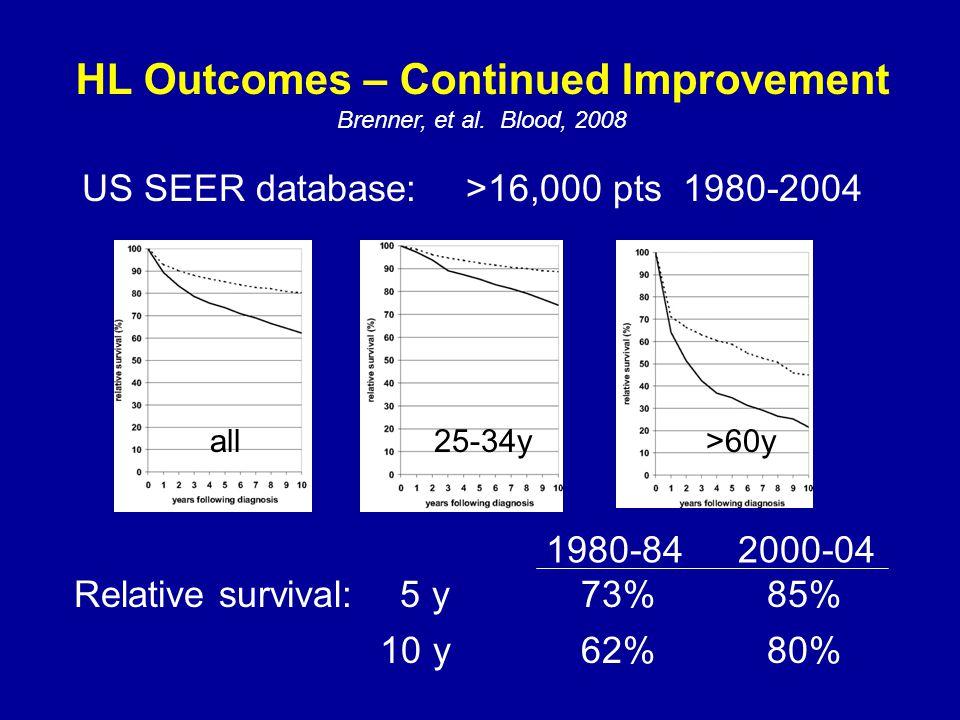 HL Outcomes – Continued Improvement Brenner, et al. Blood, 2008 US SEER database:>16,000 pts 1980-2004 Relative survival: 5 y73%85% 10 y62%80% 1980-84