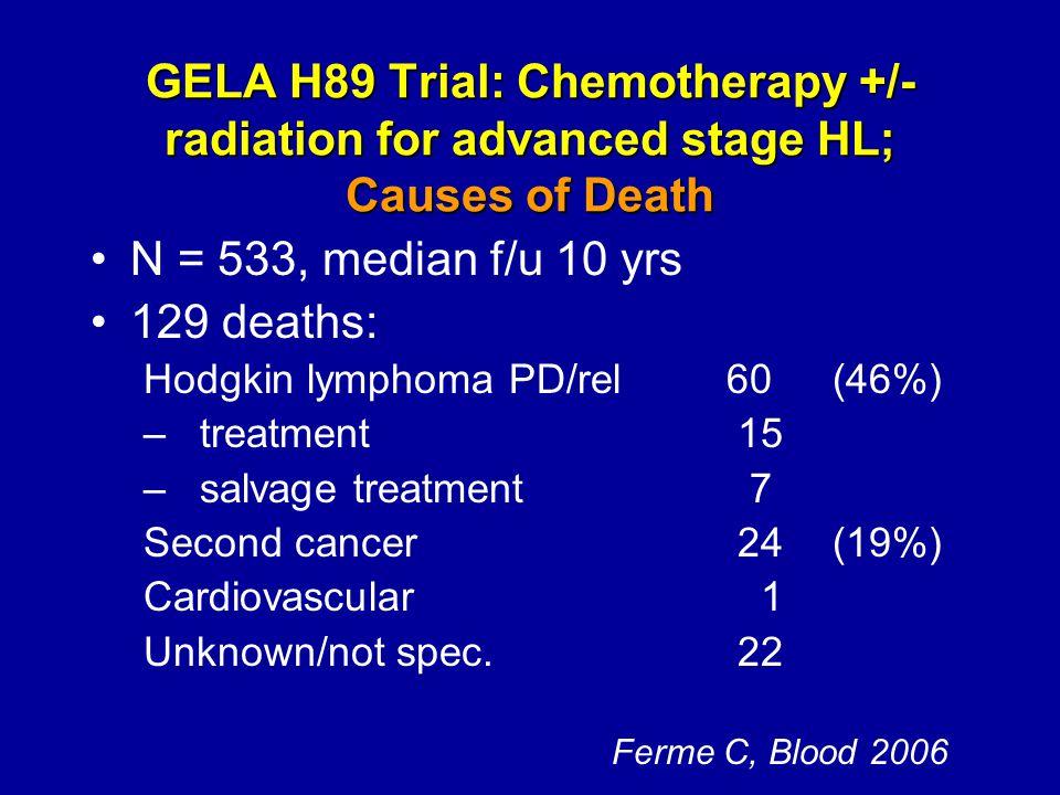 GELA H89 Trial: Chemotherapy +/- radiation for advanced stage HL; Causes of Death N = 533, median f/u 10 yrs 129 deaths: Hodgkin lymphoma PD/rel60(46%