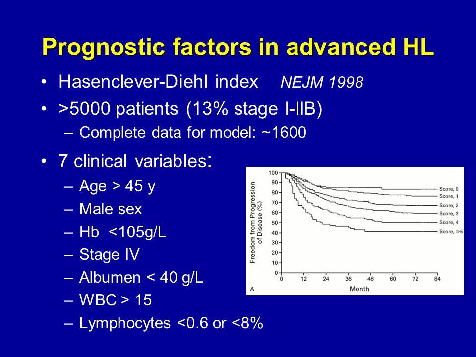 Biologic prognostic factors.