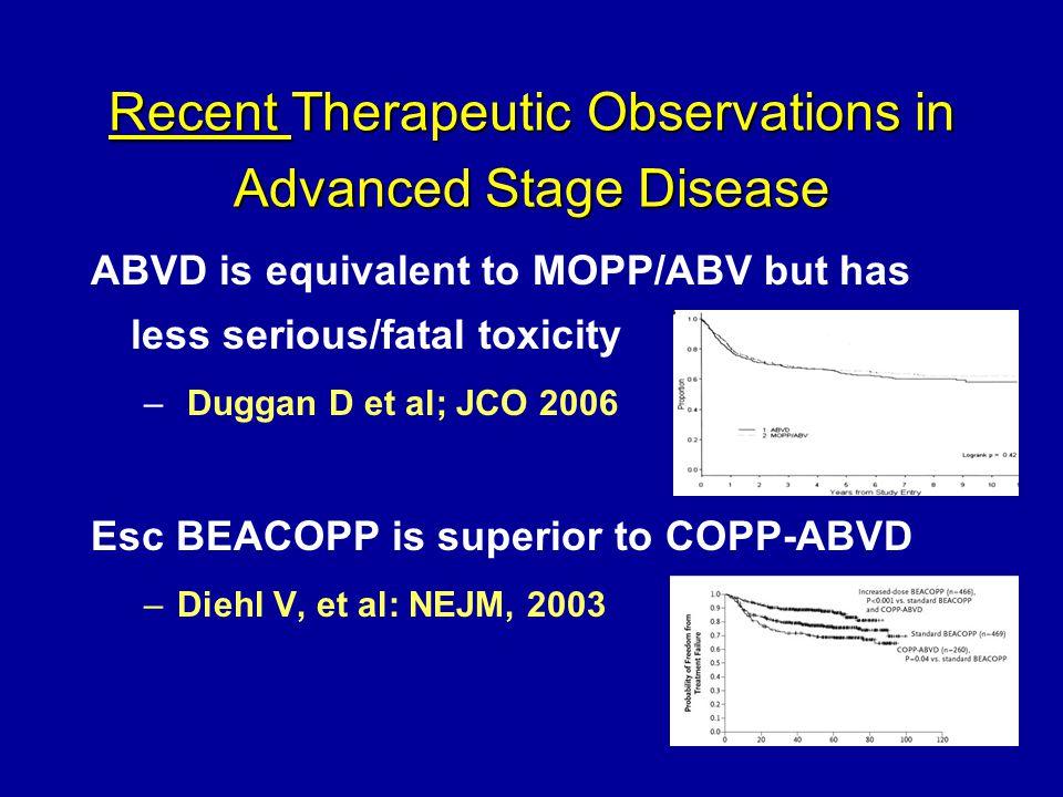 ABVD remains the standard for advanced HL Doxorubicin25 mg/m 2 d1, 15 Bleomycin10 mg/m 2 d1, 15 Vinblastine6 mg/m 2 d1, 15 Dacarbazine375 mg/m 2 d1, 15