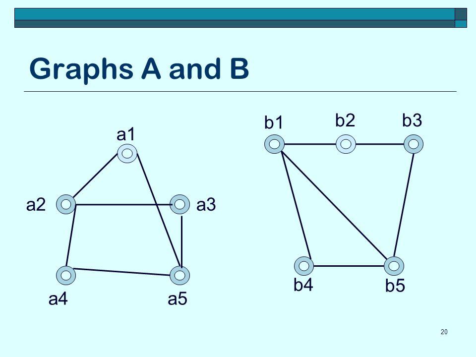 Graphs A and B 20 a1 a5a4 a3a2 b5 b4 b3b2 b1