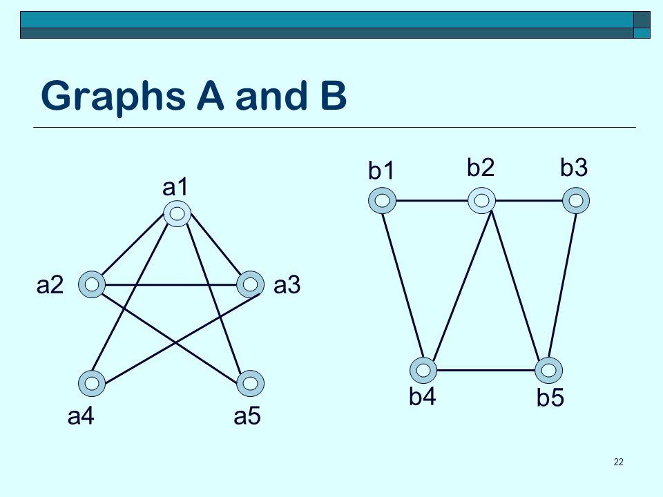 Graphs A and B 22 a1 a5a4 a3a2 b5 b4 b3b2 b1