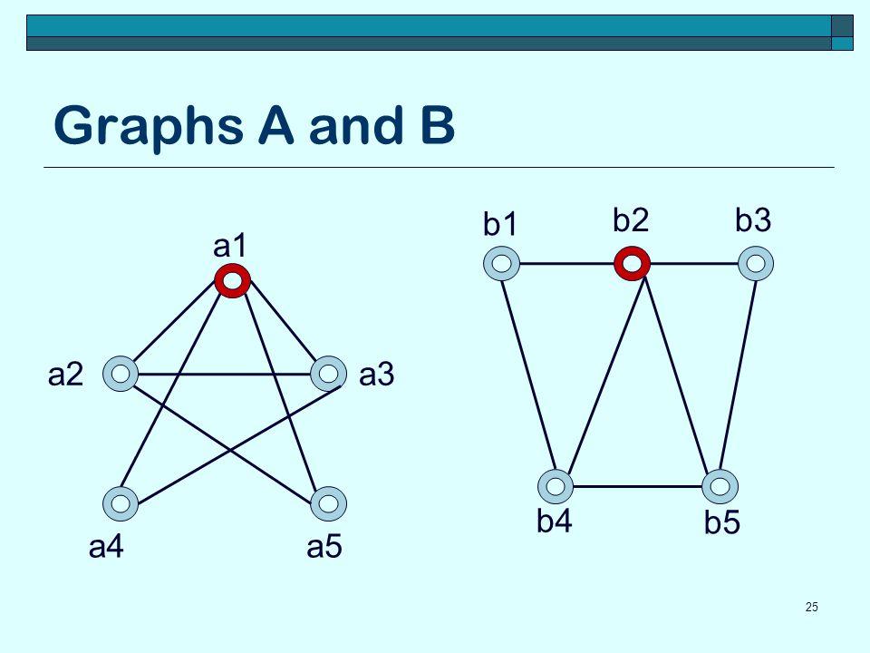 Graphs A and B 25 a1 a5a4 a3a2 b5 b4 b3b2 b1