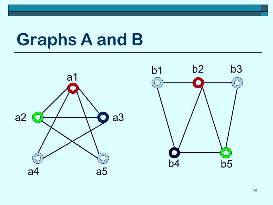 Graphs A and B 29 a1 a5a4 a3a2 b5 b4 b3b2 b1