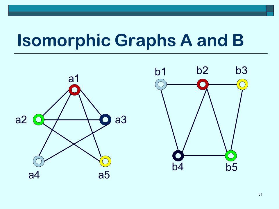 Isomorphic Graphs A and B 31 a1 a5a4 a3a2 b5 b4 b3b2 b1