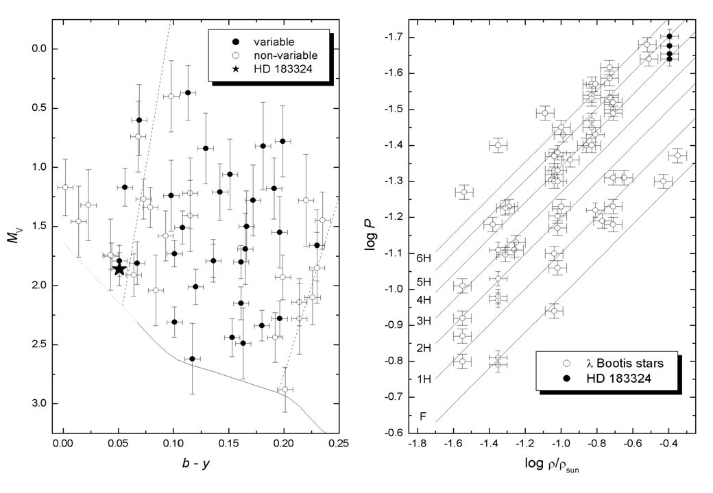 All about HD 183324 ( I) F Investigated in detail F Basic parameters: V = 5.79,  = 19 29 01,  = +01 57 02 (2000) (b - y) = +0.051, m 1 = 0.165, c 1 = 1.002,  T(eff) = 9280(80) K, log g = 4.26(5) dex v sin i = 90(3) kms -1, d = 59(3) pc, R V = +12 kms -1 M V = 1.86(14) log L/L  = 1.26(6)