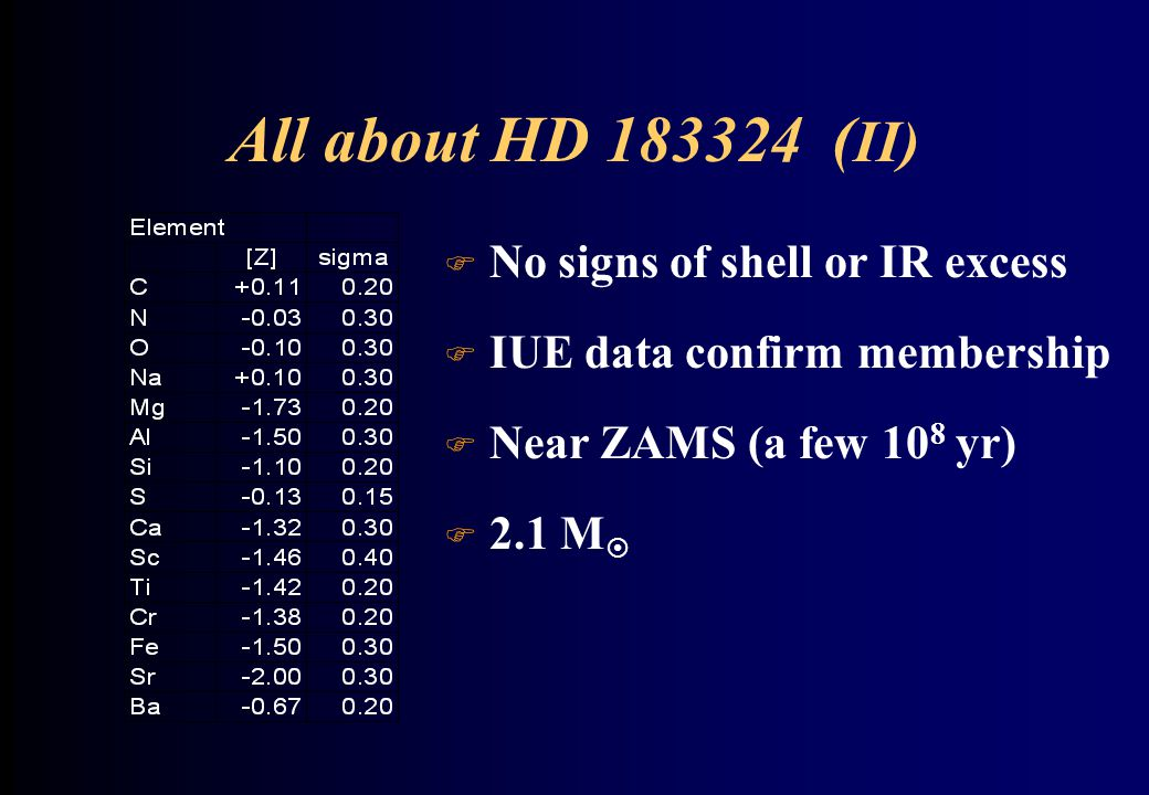 Variability of HD 183324 F Photometry: SAAO: 8 nights, 24 hours of data, 47.37, 45.06, 43.72, 50.56 c/d 30.40, 31.96, 32.94, 28.48 min peak/peak 5.4, 4.8, 4.4, 3.8 mmag  Spectroscopy: CFHT: 12 spectra 103.3 c/d (13.94 min)  1.2% amplitude