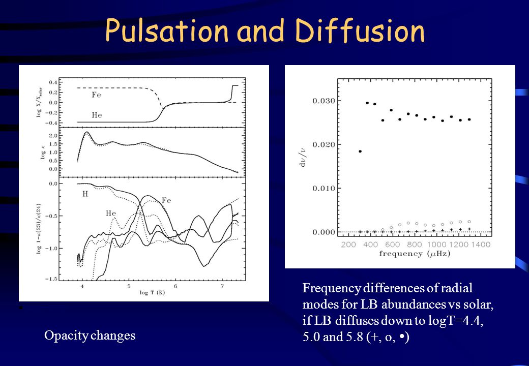 Pulsation and Diffusion Opacity changes Frequency differences of radial modes for LB abundances vs solar, if LB diffuses down to logT=4.4, 5.0 and 5.8 (+, o,  ) n Turcotte (2002)