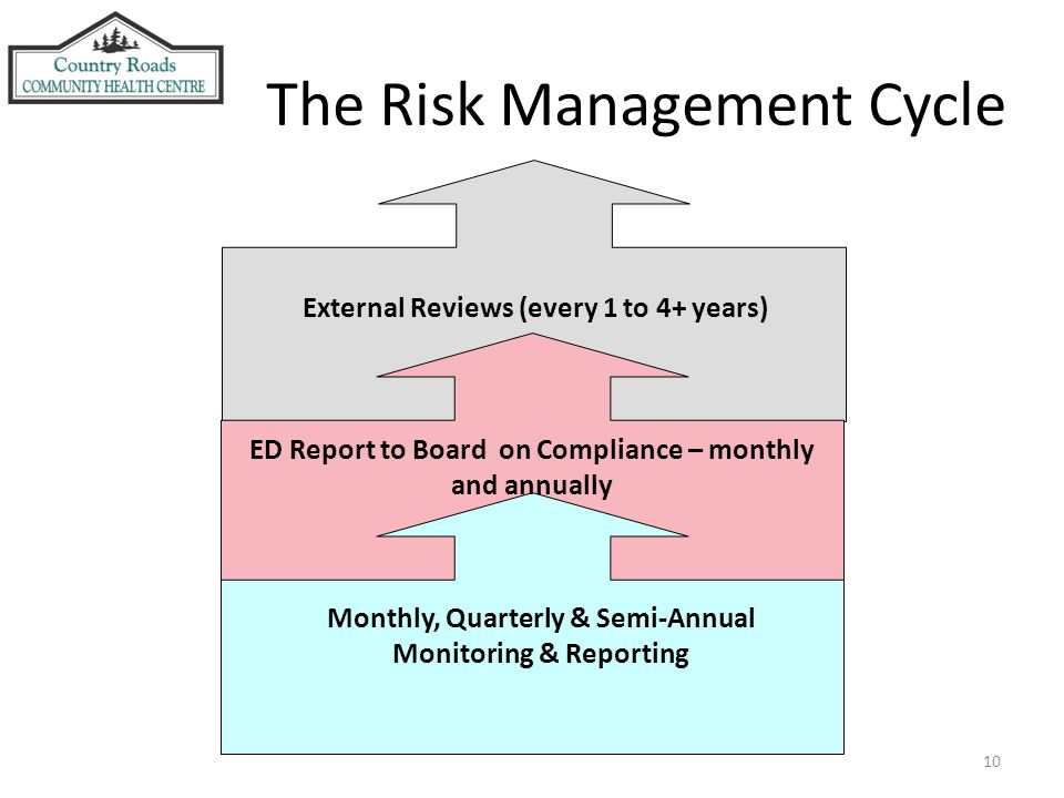 10 The Risk Management Cycle ED Report to Board on Compliance – monthly and annually External Reviews (every 1 to 4+ years) Monthly, Quarterly & Semi-Annual Monitoring & Reporting