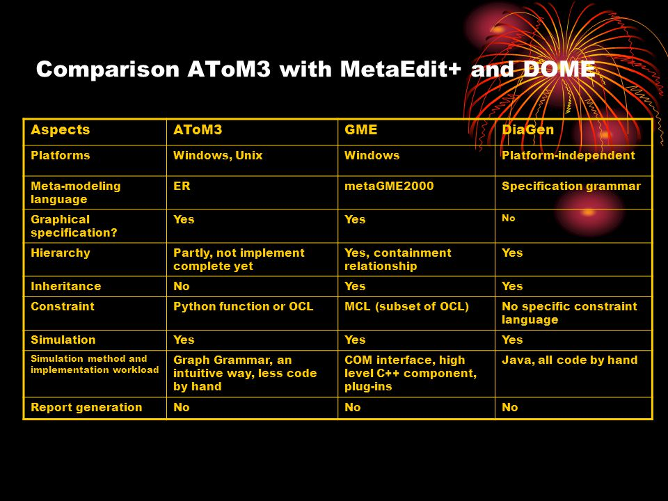 Comparison AToM3 with MetaEdit+ and DOME AspectsAToM3GMEDiaGen PlatformsWindows, UnixWindowsPlatform-independent Meta-modeling language ERmetaGME2000Specification grammar Graphical specification.